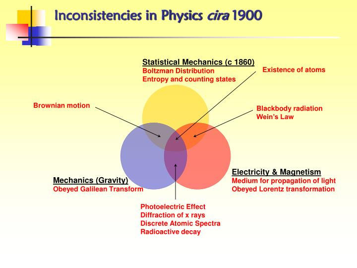 Inconsistencies in Physics