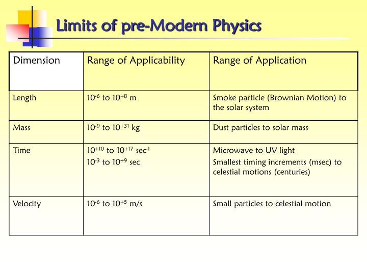 Limits of pre-Modern Physics