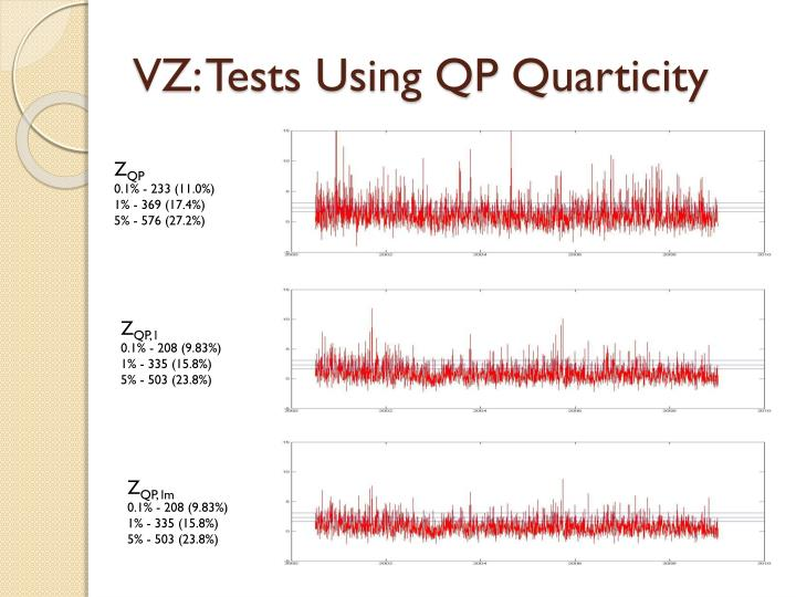 VZ: Tests Using QP