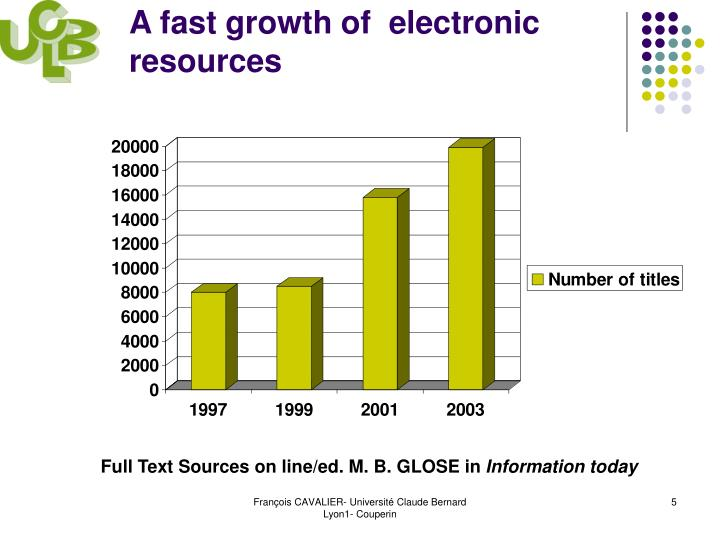 A fast growth of  electronic resources