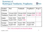 summary of multilingual treebanks propbanks