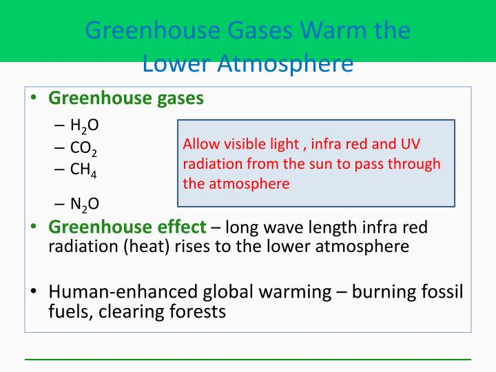 Greenhouse Gases Warm the