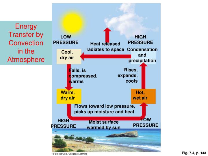 Energy Transfer by Convection