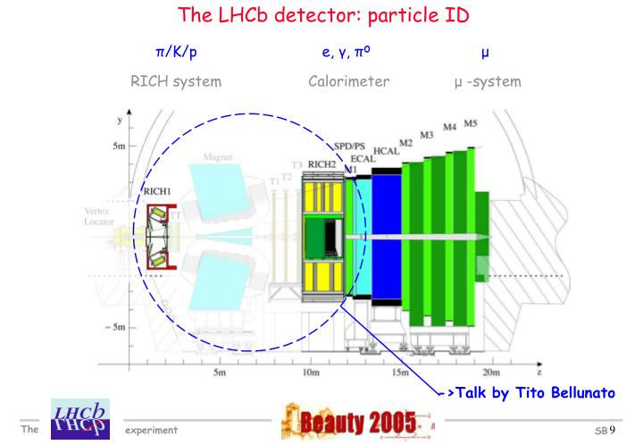 The LHCb detector: particle ID