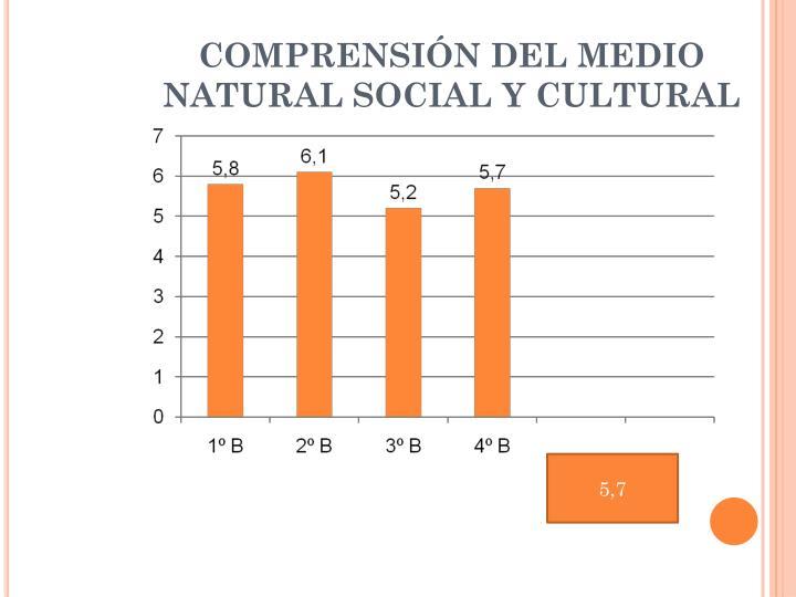 COMPRENSIÓN DEL MEDIO NATURAL SOCIAL Y CULTURAL