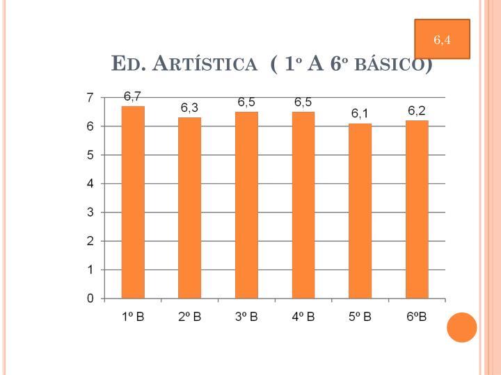 Ed. Artística  ( 1º A 6º básico)