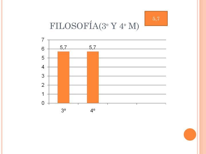 FILOSOFÍA(3º Y 4º M)
