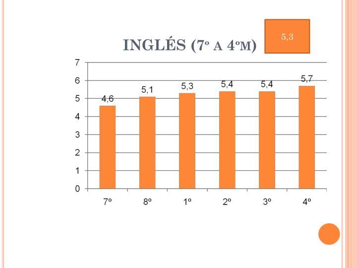 INGLÉS (7º a 4ºm)