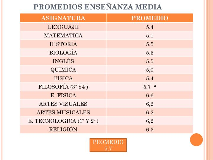PROMEDIOS ENSEÑANZA MEDIA