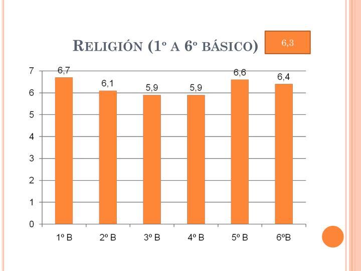 Religión (1º a 6º básico)