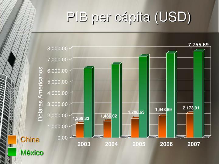 PIB per cápita (USD)