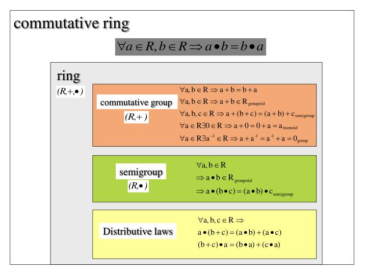 commutative ring