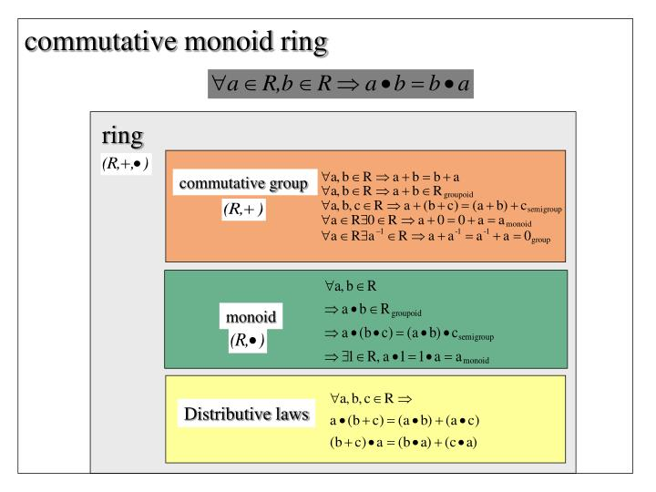 commutative monoid ring