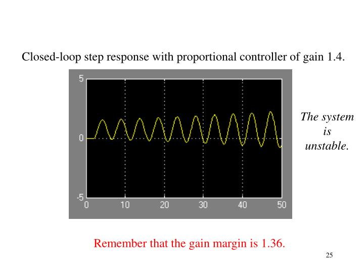Closed-loop step response with proportional controller of gain