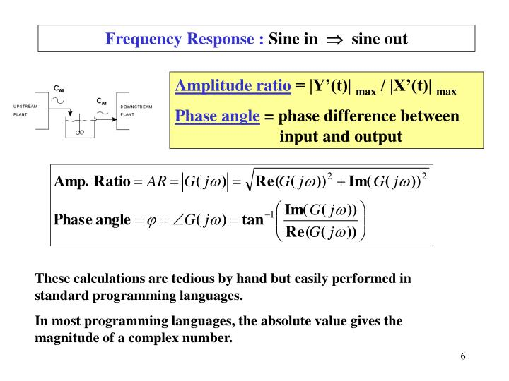 Frequency Response :