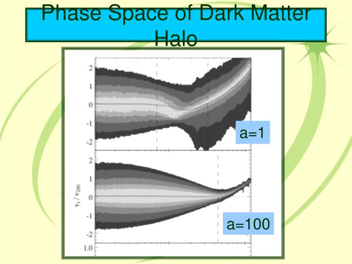Phase Space of Dark Matter Halo