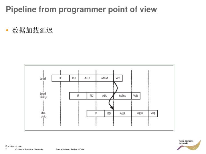 Pipeline from programmer point of view