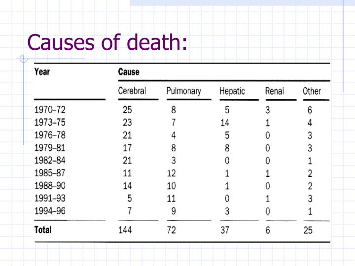 Causes of death: