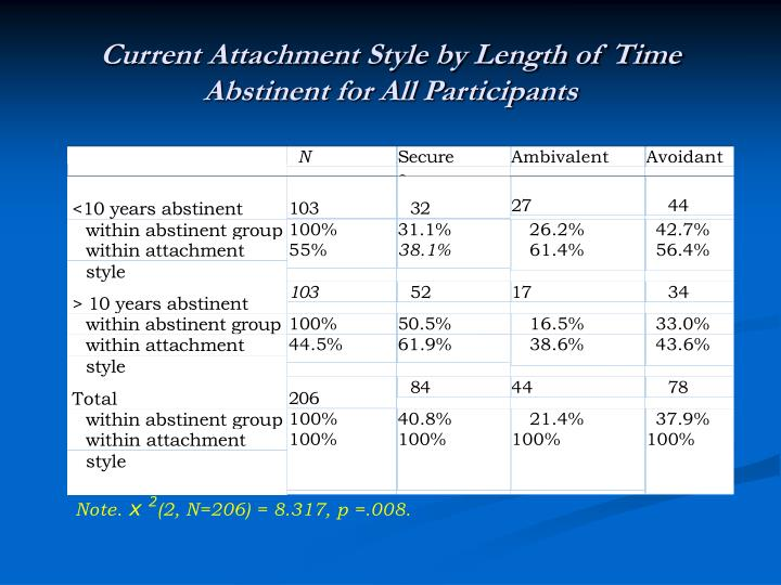 Current Attachment Style by Length of Time Abstinent for All Participants