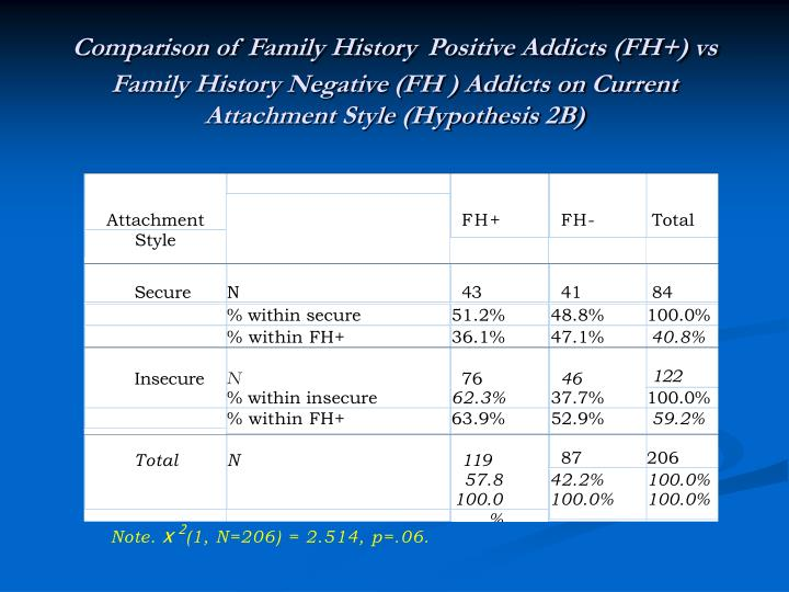 Comparison of Family History
