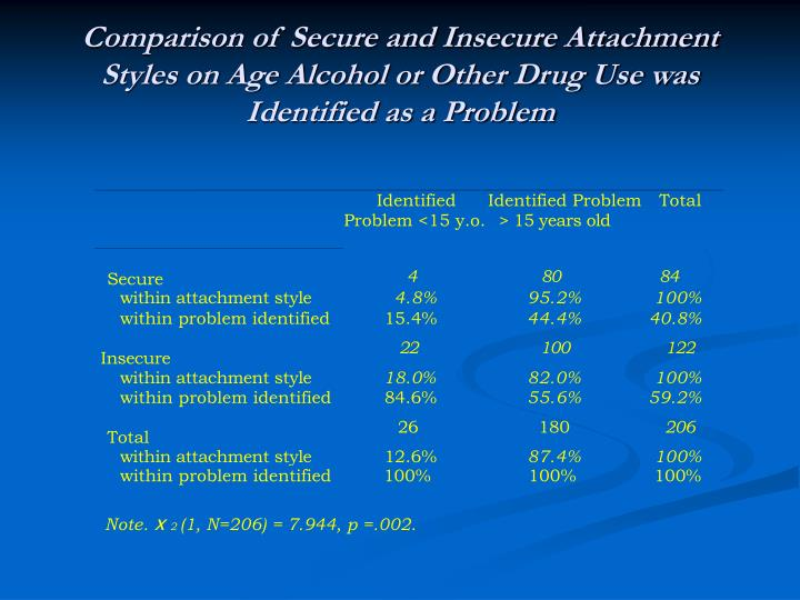 Comparison of Secure and Insecure Attachment Styles on Age Alcohol or Other Drug Use was Identified as a Problem