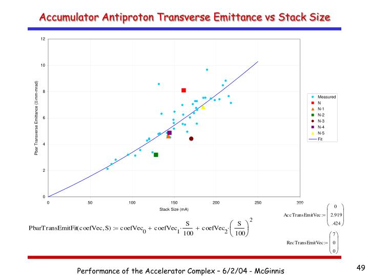 Accumulator Antiproton Transverse Emittance vs Stack Size