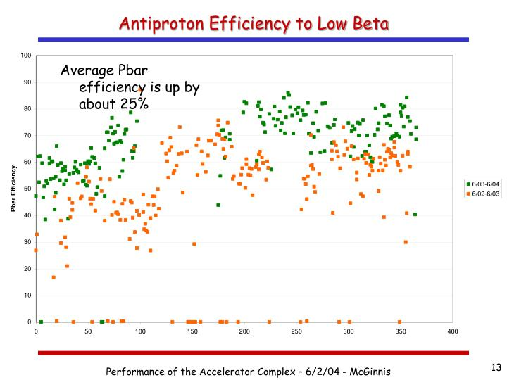 Antiproton Efficiency to Low Beta