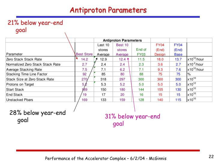 Antiproton Parameters
