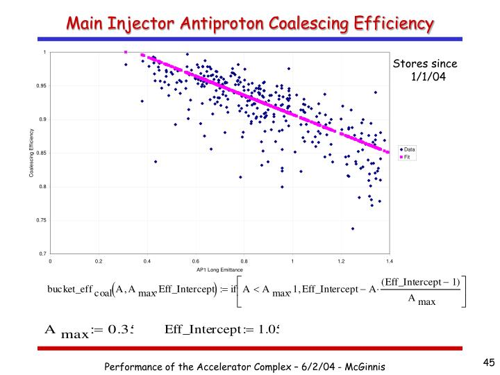 Main Injector Antiproton Coalescing Efficiency
