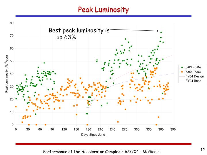 Peak Luminosity