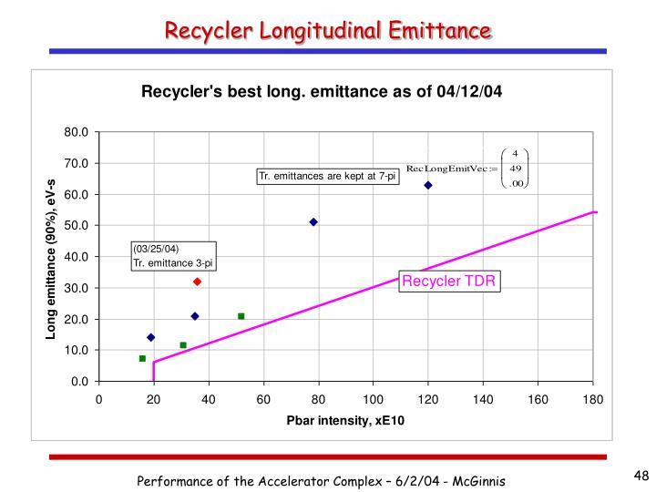 Recycler Longitudinal Emittance