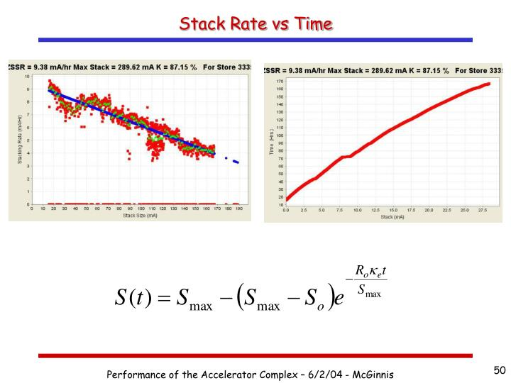 Stack Rate vs Time