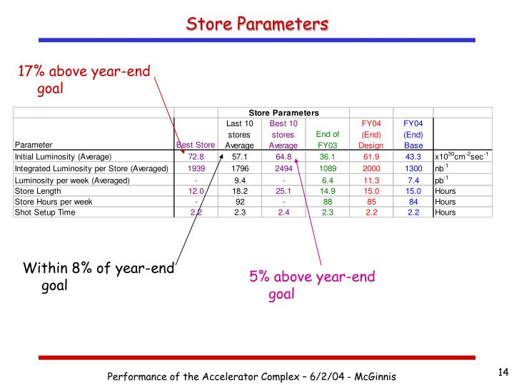 Store Parameters