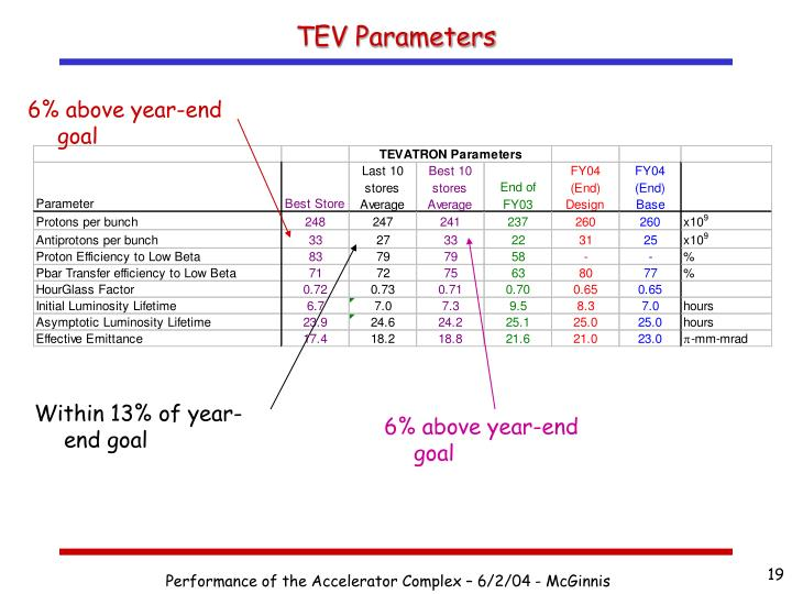 TEV Parameters
