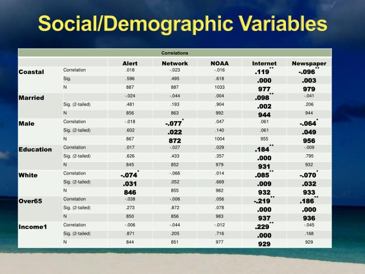 Social/Demographic Variables