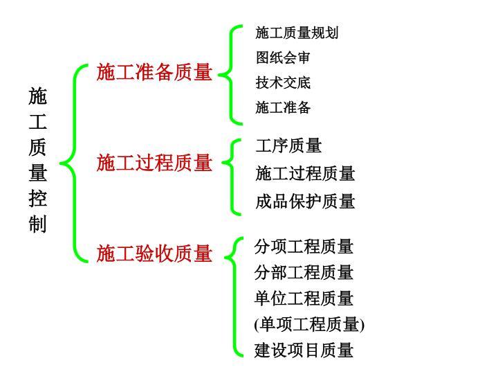 施工质量规划