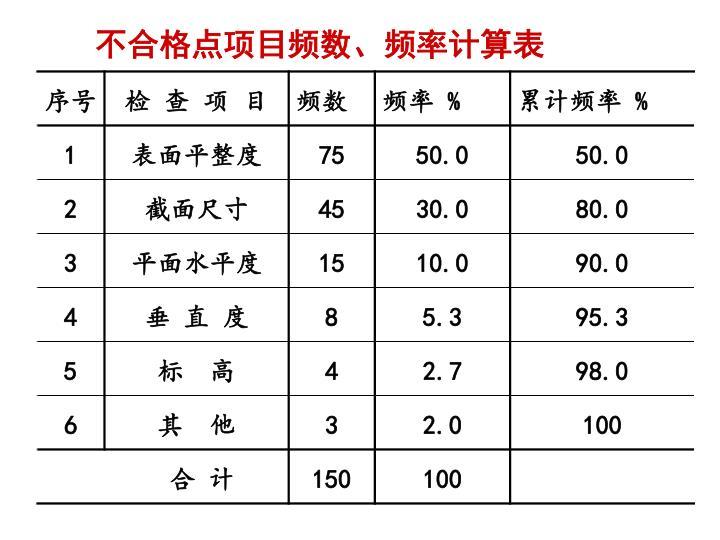 不合格点项目频数、频率计算表