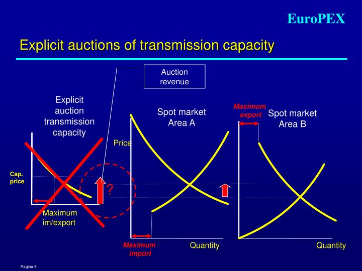 Explicit auctions of transmission capacity