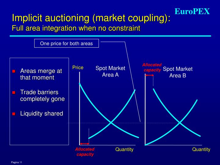 Implicit auctioning (market coupling):