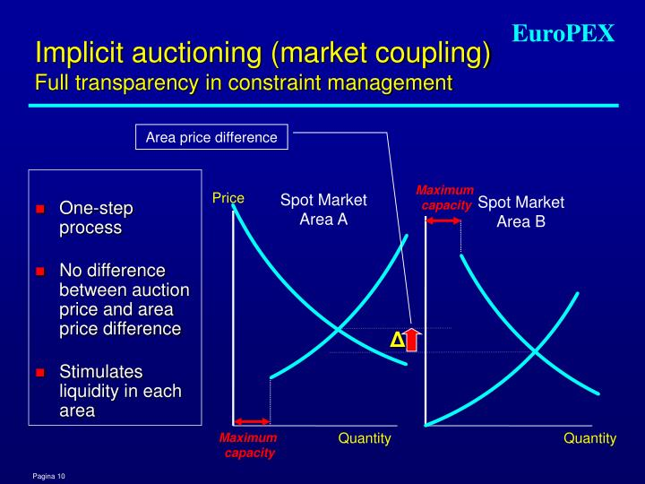Implicit auctioning (market coupling)