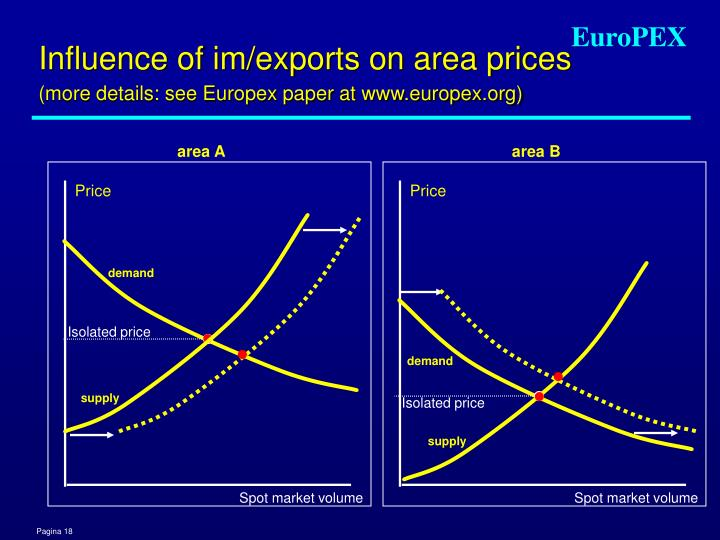 Influence of im/exports on area prices
