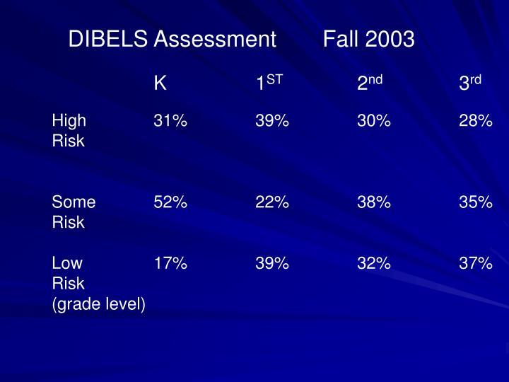 DIBELS AssessmentFall 2003