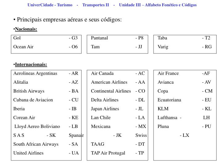 UniverCidade - Turismo    -    Transportes II    -    Unidade III – Alfabeto Fonético e Códigos