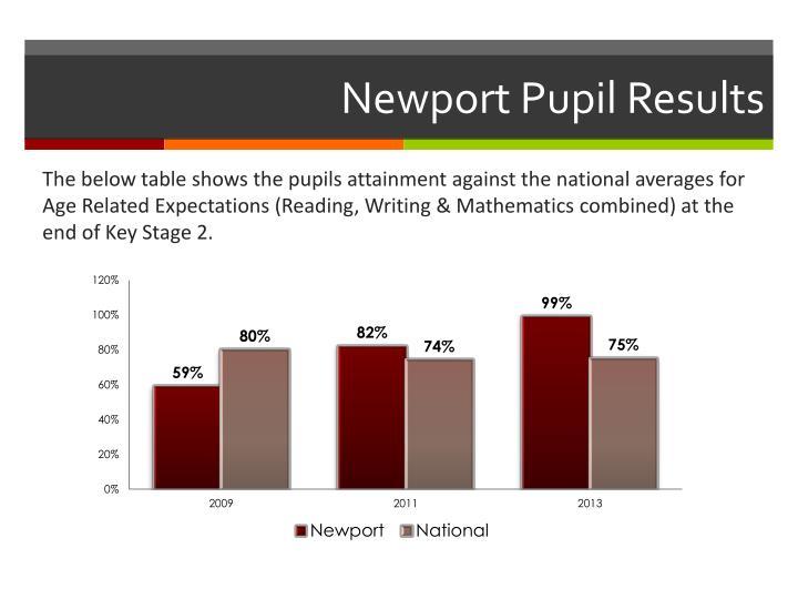 Newport Pupil Results