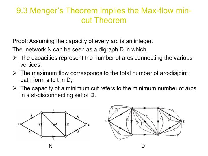 9.3 Menger's Theorem implies the Max-flow min-cut Theorem