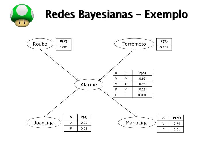 Redes Bayesianas – Exemplo