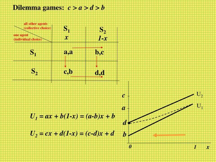Dilemma games: