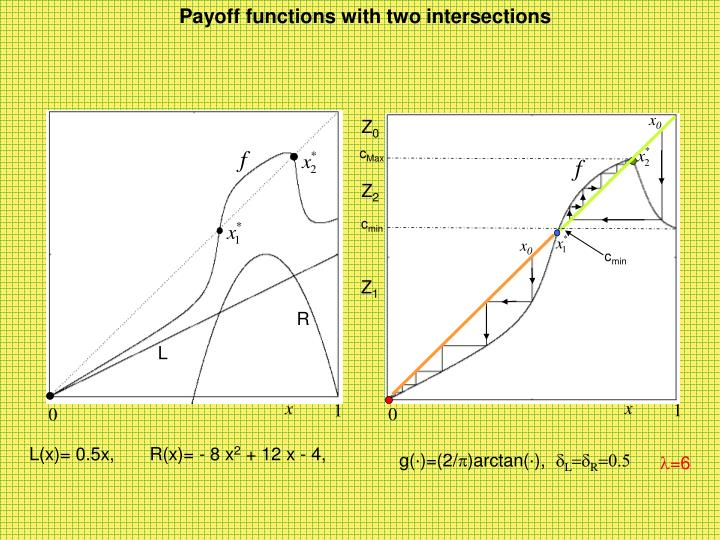 Payoff functions with two intersections