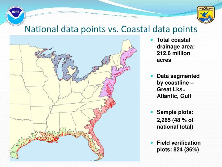 Total coastal drainage area: 212.6 million acres