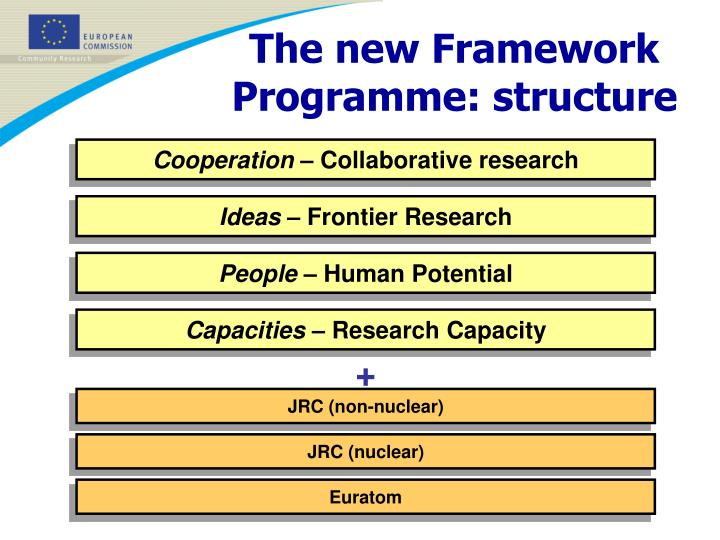 The new Framework Programme: structure